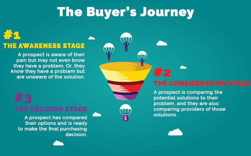 The Buyer's Journey for Blogging