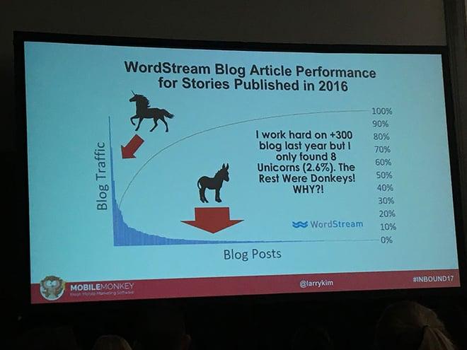 larry kim word stream blogging stats