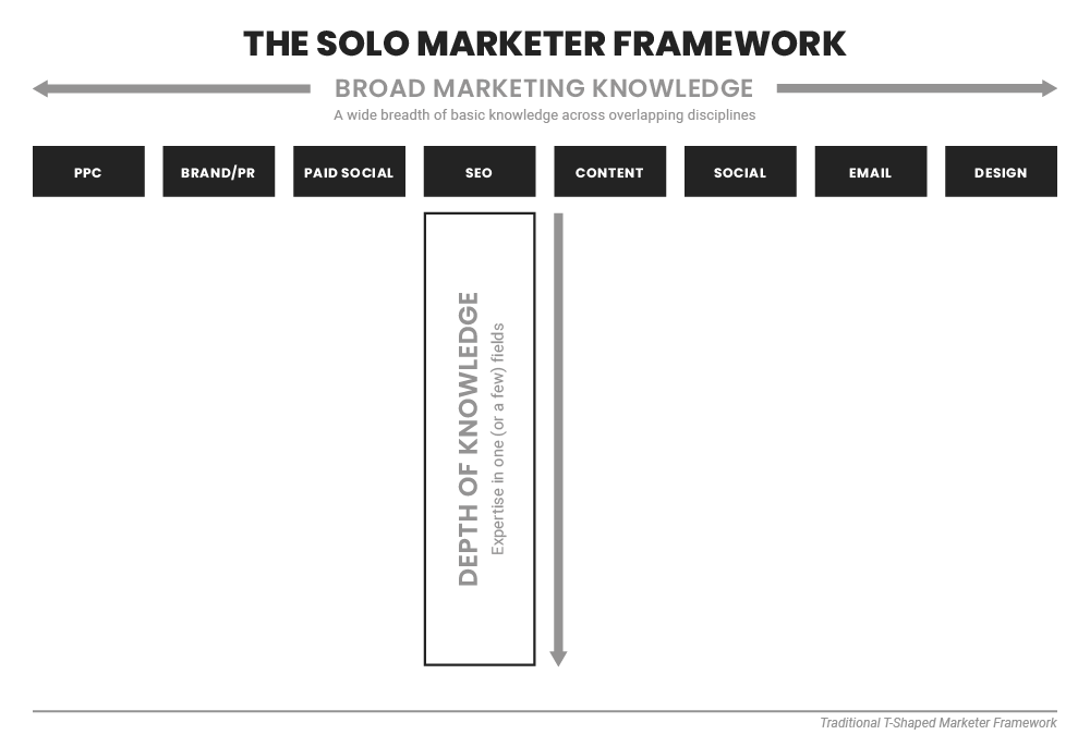 Traditional-T-Shaped-Marketer-Framework