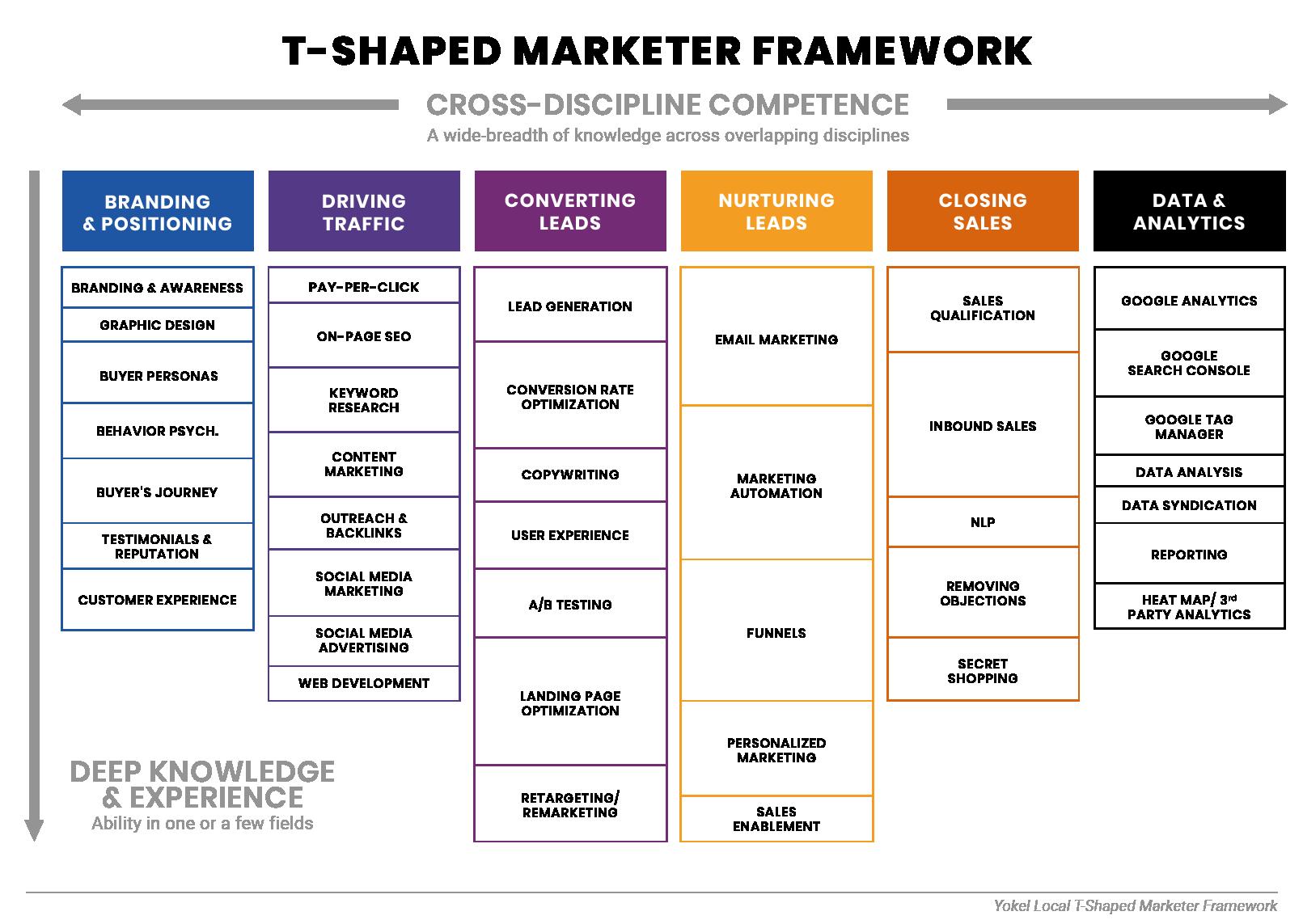 Yokel Local T-Shaped Marketer Framework