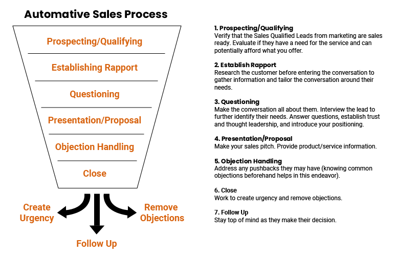 automated sales process chart