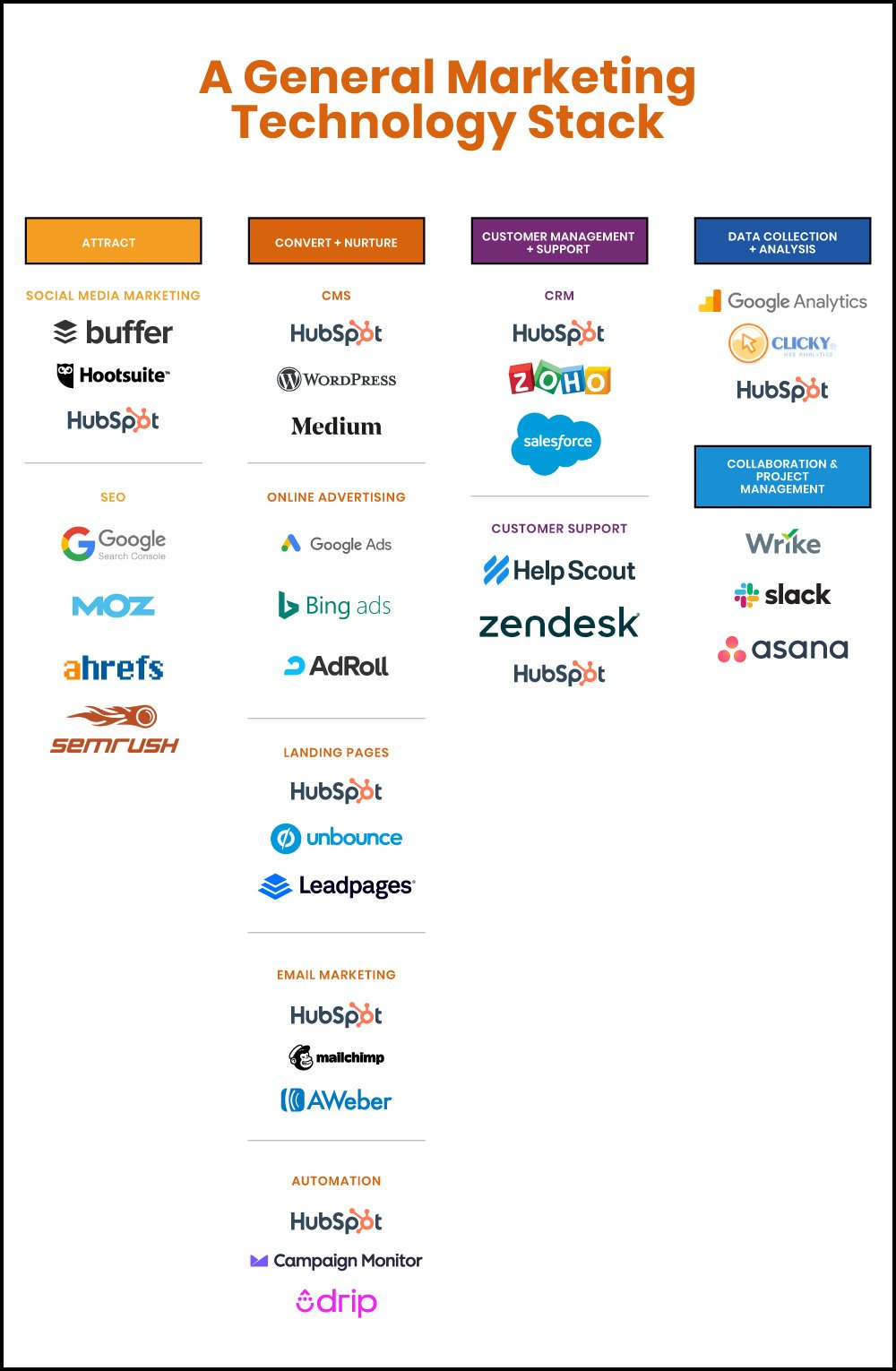 general marketing technology stack