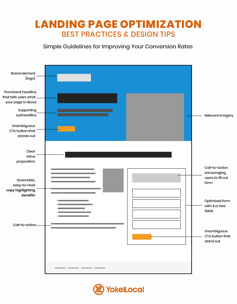 landing page optimization best practices infographic
