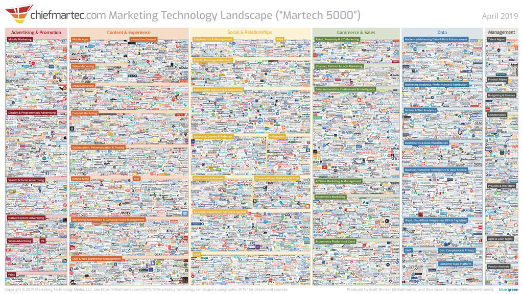 chiefmartec marketing technology landscape 2019