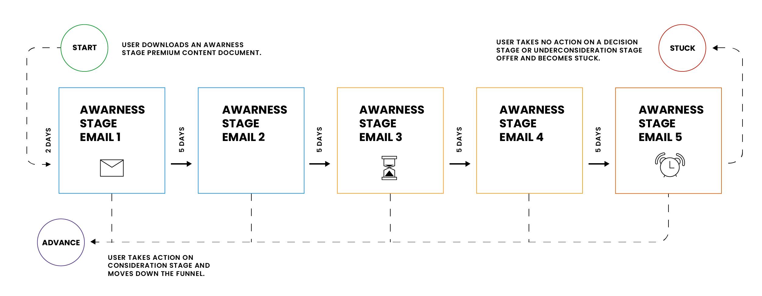 email lead nurturing flow chart-min