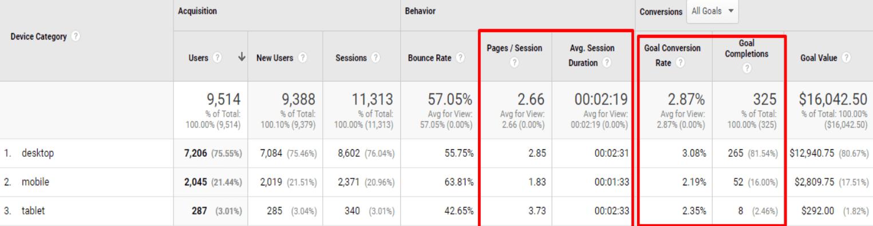 mobile report google analytics