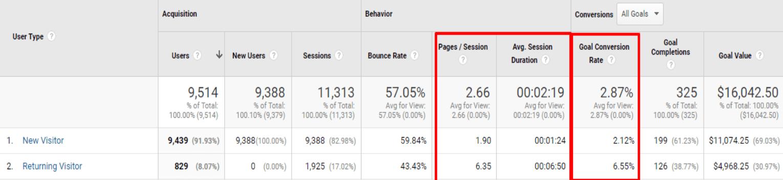 visitor google analytics report