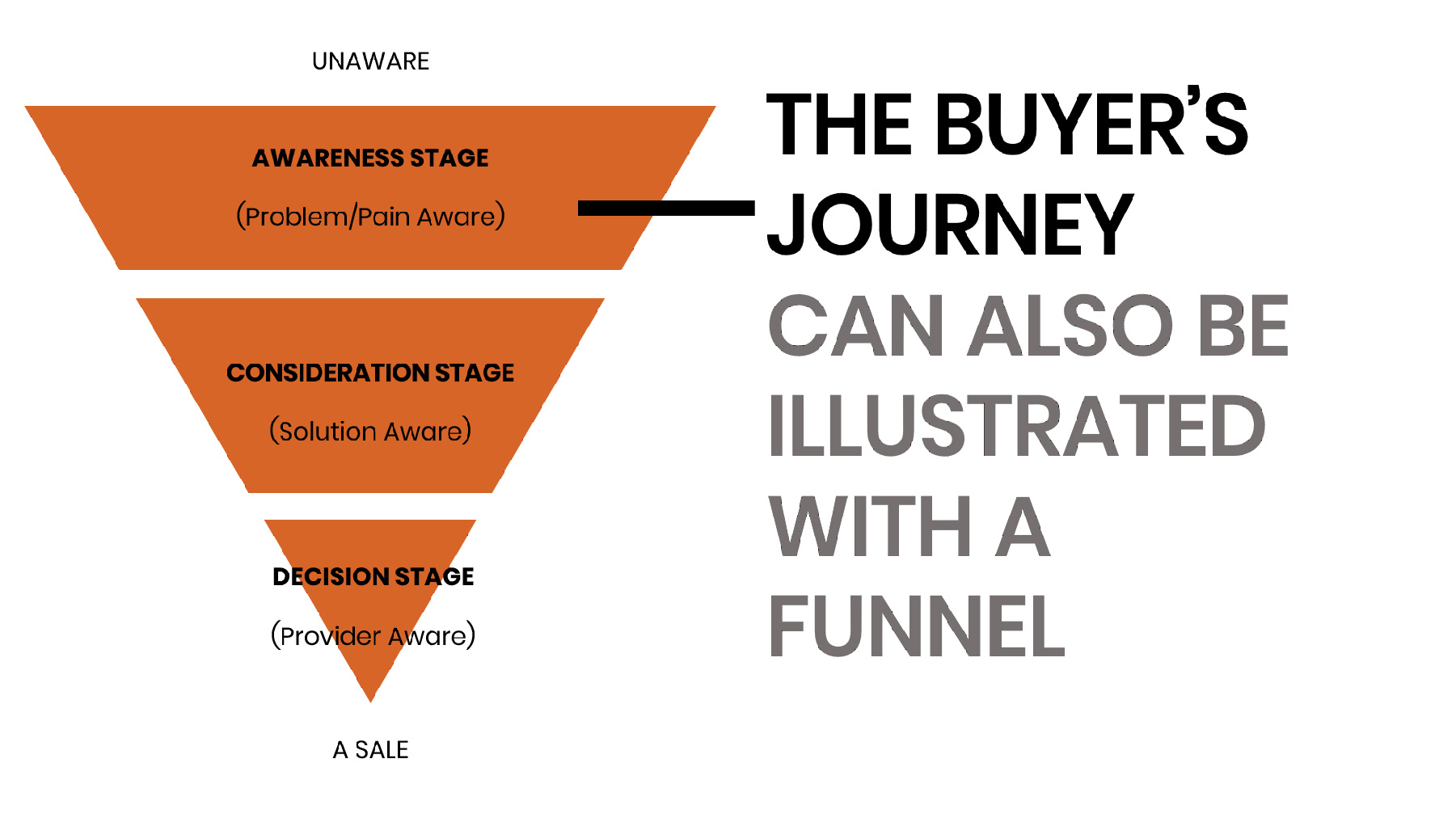 Buyers-Journey-Funnel-1